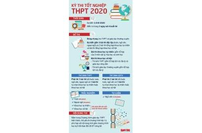 Bộ GD-ĐT công bố đề tham khảo thi tốt nghiệp THPT 2020 và Phương án dự kiến tổ chức kỳ thi tốt nghiệp THPT 2020